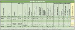 рейтинг мини-мотокультиваторов культиваторов