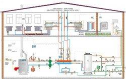 Схема оборудованиz в системах отопления, ГВС и ХВС