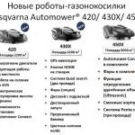 Husqvarna Automower 420, 430X и 450X - новые газонокосилки-роботы