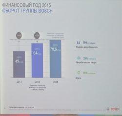 Оборот Bosch в России