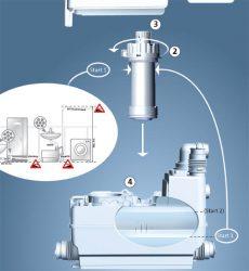 Grundfos SoloLift2 - канализационные насосные установки, насосы для канализации