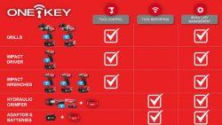 Milwaukee One Key функции инструмент аккумуляторный конференция 2016 Прага