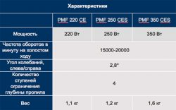 применение Bosch PMF характеристики