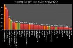 количество резов тонкая отрезка безопасность