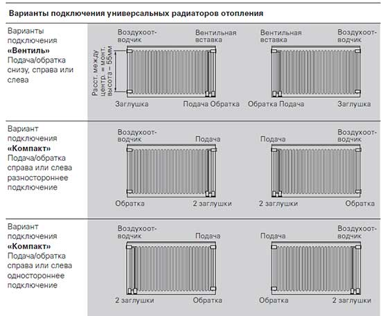 Варианты подключения радиаторов Viessmann