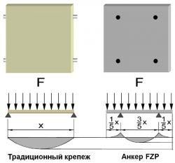 Fischer FZP анкерное крепление НФС анкер навесной вентилируемый фасад