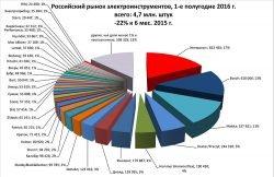 исследование рынок электроинструментов 2016 РАТПЭ