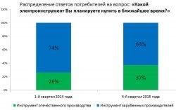 исследование данные РАТПЭ рынок