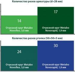 аккумуляторная болгарка сколько режет