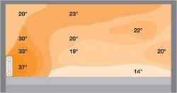 Распределение температуры с радиаторным отоплением