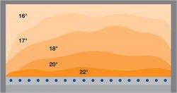Распределение температуры стёплым полом