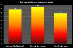 Ataman отзывы круги диски Атаман тест