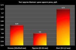 Ataman Атаман отзывы тест отрезных кругов