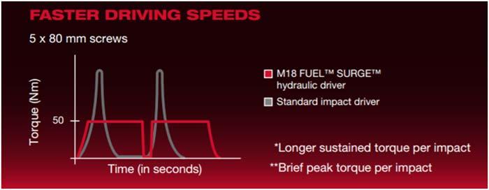 Milwaukee Surge винтоверт M18 FQID Fuel Fluid Drive момент крутящий продолжительный гидропередача