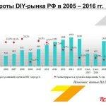 Обороты DIY Рынка в России