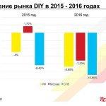 Падение DIY рынка в России