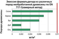 формальдегид фанера древесина уровень ПДКс.с.