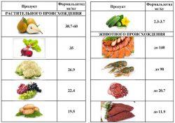 содержание формальдегида в продуктах влияние на организм