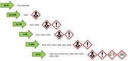 класс онасности фенол формальдегид международная классификация GHS токсичности