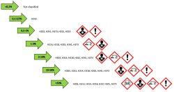 классификация GHS токсичности фенол формальдегид класс