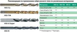 рекомендации по применению свёрл разного типа по различным материалам