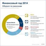 Годовая пресс-конференция Bosch 2015 Москва