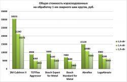 стоимость кругов абразивных шлифовальных Луга