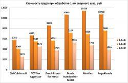 стоимость труда шлифование сварной шов