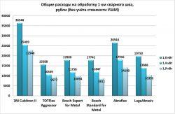 расходы цена шлифования сварного шва