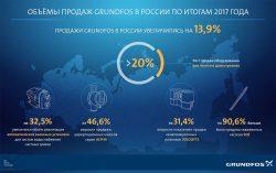 Grundfos Грундфос насос рост продаж в России итог 2017 год