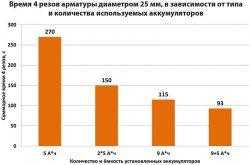 рейтинг аккумуляторных УШМ отзывы тест