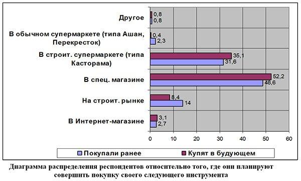 Конференция 2014 РАТПЭ «Российский рынок электроинструмента средства малой механизации»