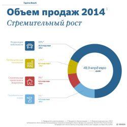 Bosch Предварительные данные 2014 группа