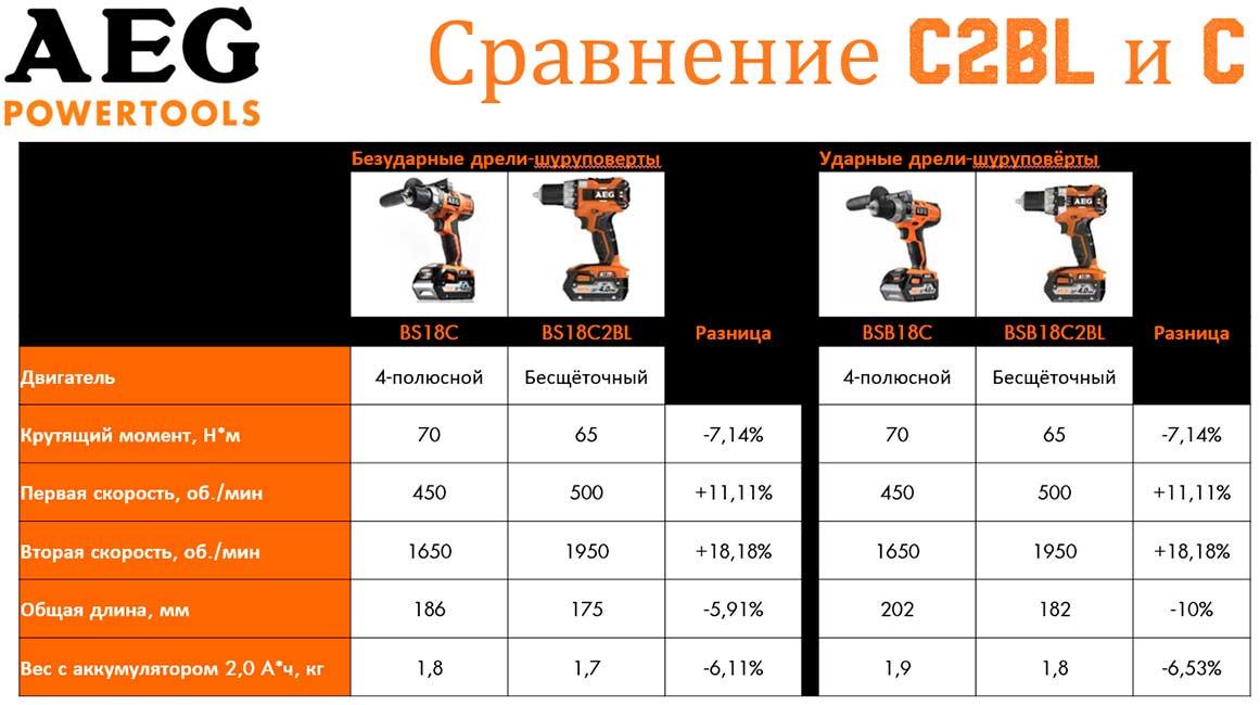 AEG BS18C BSB18C BS18C2BL BSB18C2BL дрели шуруповерт аккумуляторные 18 В