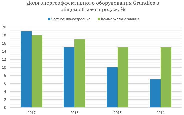 Grundfos Грундфос доля энергоэффективное оборудование общий объём продаж