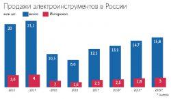 объём продаж электроинструментов в России Интерскол
