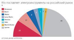 РАТПЭ статистика рынок электроинструмента доля производителей