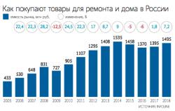 товары для ремонта и дома DIY сети Россия