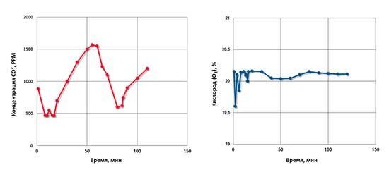 уровня концентрации СО2 и О2