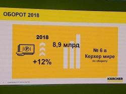Керхер обороты в России 2018 2019