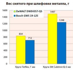 Тест DeWALT DWE4347 DWE4357 QS бесщеточные сетевые УШМ болгарки углошлифовальные машины