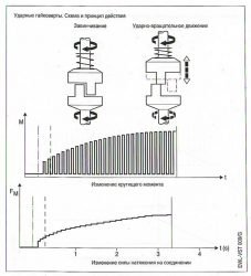 пневмогайковерт динамометрический ключ втомобильный