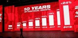 Конференция Milwaukee 2020 Монте Карло Монако 2019 результаты итоги оборот продажи