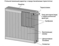 Строение стального панельного радиатора