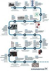 Grundfos вехи истории история компании