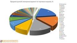 статистика электроинструмент доля брендов 2021