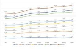 динамика цен электроинструмент